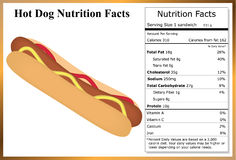 Hot Dog Nutrition Facts Royalty Free Stock Photography