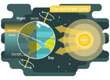 24 hours day and night cycle vector diagram. 24 hours day and night cycle diagram, graphic vector illustration with sun and planet earth Stock Image