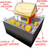 House with additional insulation and energy saving technologies diagram Royalty Free Stock Image