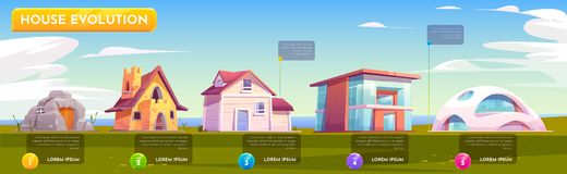 Free House Evolution Architecture. Dwellings Time Line Stock Photography - 159507062