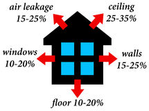 House heat loss. Heat losses in an average house Stock Photography