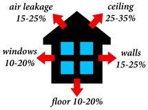 House heat loss stock illustration