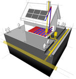 House with natural gas heater, underfloor heating and solar panels diagram Stock Photography