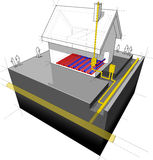 House with natural gas heating diagram. Diagram of a detached house with underfloor heating + natural gas boiler Royalty Free Stock Image
