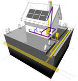 House with natural gas heating and solar panels diagram. Diagram of a detached house with traditional heating: natural gas boiler+radiators+solar panels on the Royalty Free Stock Photo