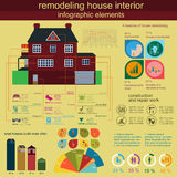 House remodeling infographic. Set interior elements for creating Royalty Free Stock Images