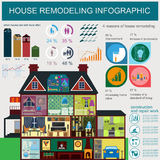 House remodeling infographic. Set interior elements for creating Stock Image
