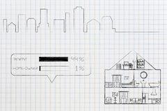 house section and city skyline in the distance with survey tenant vs home-owners and 99 per cent of people renting royalty free illustration