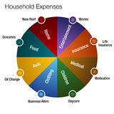 Household Expenses Chart. An image of a household expenses chart Royalty Free Stock Photography