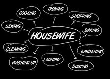 Housewife flowchart Royalty Free Stock Images