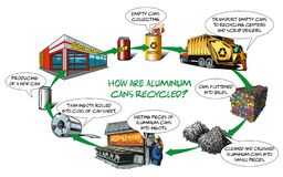 Cans recycled. Vector illustration of how are aluminium cans recycled - basic process stock illustration
