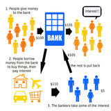 How banks work. Overview about the way banks work and make their profit Royalty Free Stock Photo