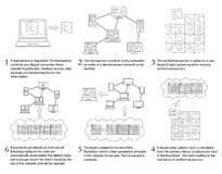 Blockchain Infographic - Unfilled Outlines. How Blockchain Works - Infographic showing basic steps during blockchain transaction process - Unfilled Outlines stock illustration