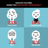 How did you feel when you misplaced your phone?. Mobile mindset study : How did people feel when they misplaced their phone? Vector info illustration Royalty Free Stock Image