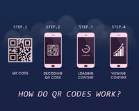 How do QR Codes work? - quick response infographic template with four steps to follow Stock Images