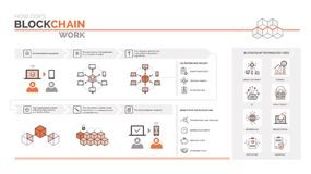 How does a blockchain work. Cryptocurrency and secure transactions infographic, uses and benefits Royalty Free Stock Photo