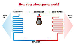 How does a heat pump work?. A heat pump works similarly like refrigerator. During the heating season it heat from outside to inside and the opposite is true Stock Photo