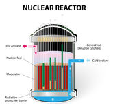 How Does a Nuclear Reactor Work. Nuclear Reactor Components. The energy released from the Uranium 235 splitting heats the water. steam is then used to turn Royalty Free Stock Images