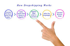 How dropshipping works Stock Image