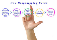 How dropshipping works. Presenting diagram of how dropshipping works Stock Images