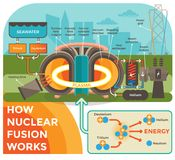 How Hot Fusion Works. Illustration with a Background Showing Nuclear Fusion Process in a Schematic Way Using Modern Flat Style Illustrations Stock Photo