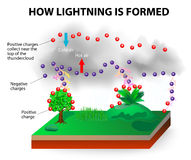 How lightning is formed. Rain droplets and ice crystals in the cloud begin to rub together creating tiny electrical particles. These particles, charged with Royalty Free Stock Images