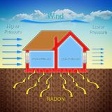 How radon gas enters into our homes because of the wind pressure Royalty Free Stock Images