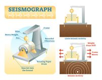 How seismograph works, vector illustration. With isometric and side view diagrams. Seismology research data instrument Stock Image