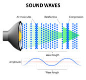 How Sound Waves Work. When an object vibrates in air, it will vibrate air molecules around it. Those air molecules will vibrate other molecules around them and Stock Photography