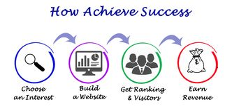 How Achieve Success. How to Achieve business Success royalty free illustration