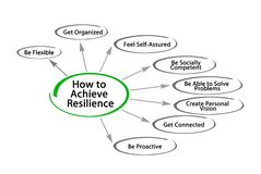 How to Achieve Resilience. Eight Ways to Achieve Resilience royalty free illustration
