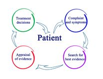 Treatment decision Stock Photography