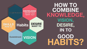 How to create habits - motivational definition list concept. Desire, Vision, Knowledge, Skills, Commitment, Desire, How to.Vector Royalty Free Stock Image