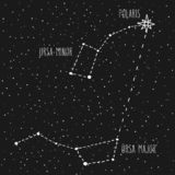 How to find North constellations vector illustration