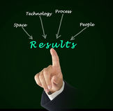 How to get results. How to get good results Stock Photo
