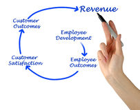 How to get revenue. From employee development royalty free stock photo