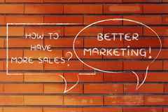 How to have more customers? better marketing. Question and answer about social media marketing: a better marketing approach to have more sales Royalty Free Stock Photo