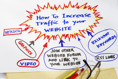 How to increase traffic to your website Royalty Free Stock Photography