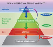 How To Manifest Dreams Into Reality Diagram / Illustration Royalty Free Stock Photos
