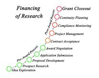 Financing of Research. How to Obtain Financing for Research royalty free illustration