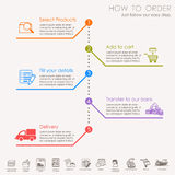 How to order - shopping process of purchasing Royalty Free Stock Photography