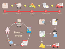 How to order - shopping process of purchasing Royalty Free Stock Image