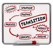How to Transition Plan Transform Evolve Workflow Diagram. 3d Illustration Royalty Free Stock Photography