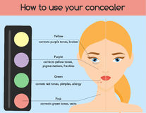 How to use concealer. Make up, cosmetics, beauty infographics for women. Skin health.  Royalty Free Stock Photography