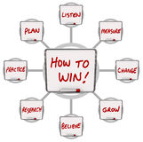 How to Win Dry Erase Boards Instructions Success Royalty Free Stock Image