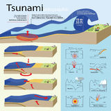 How tsunami are farmed Royalty Free Stock Image