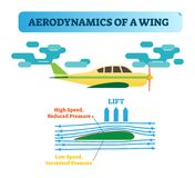 How the wing flies?Wing aerodynamics - air flow diagram with wind flow arrows and wing shape that creates air pressure difference. How the wing flies? Stock Photography