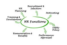 HR Functions Stock Photos