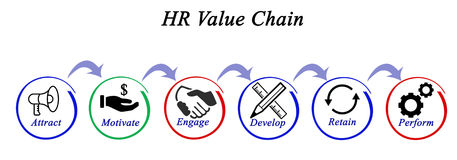 HR Value Chain. Diagram of HR Value Chain royalty free illustration