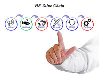 HR Value Chain. Presenting diagram of HR Value Chain Stock Photo